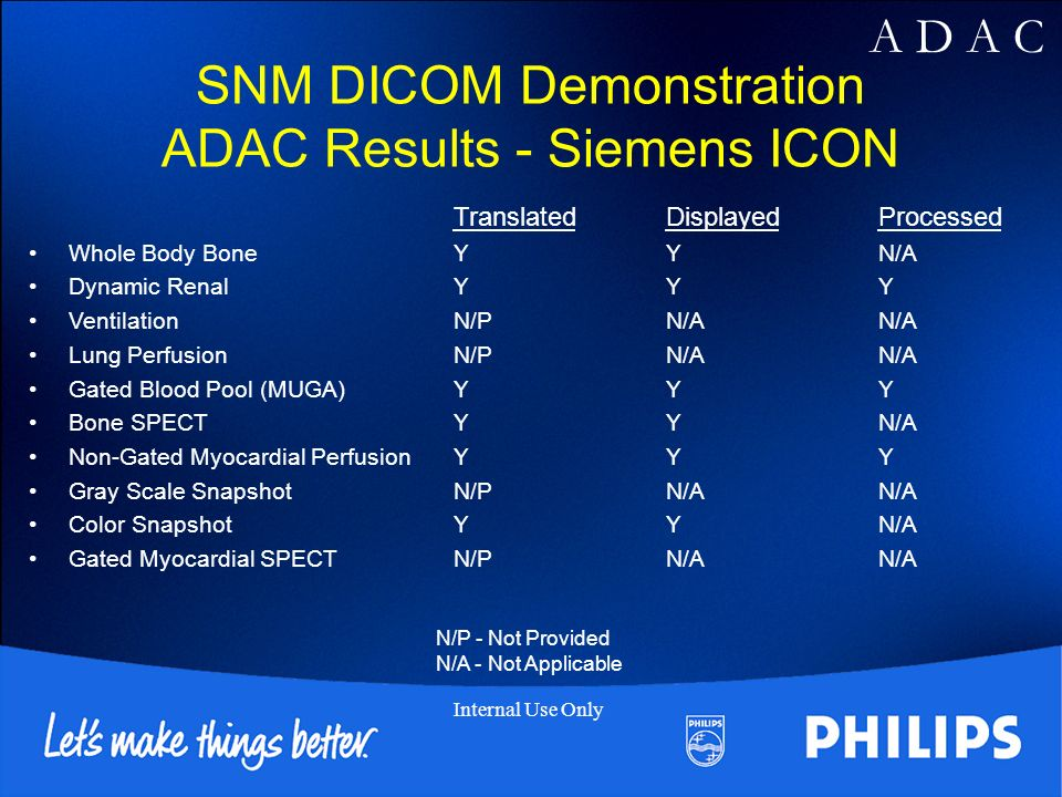 A D A C Internal Use Only SNM DICOM Demonstration ADAC Results - Siemens ICON TranslatedDisplayedProcessed Whole Body BoneYYN/A Dynamic RenalYYY VentilationN/PN/AN/A Lung PerfusionN/PN/AN/A Gated Blood Pool (MUGA)YYY Bone SPECTYYN/A Non-Gated Myocardial PerfusionYYY Gray Scale SnapshotN/PN/AN/A Color SnapshotYYN/A Gated Myocardial SPECTN/PN/AN/A N/P - Not Provided N/A - Not Applicable