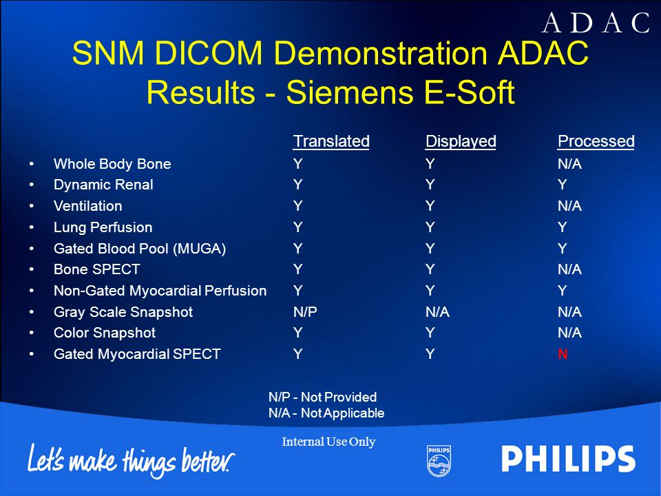 A D A C Internal Use Only SNM DICOM Demonstration ADAC Results - Siemens E-Soft TranslatedDisplayedProcessed Whole Body BoneYYN/A Dynamic RenalYYY VentilationYYN/A Lung PerfusionYYY Gated Blood Pool (MUGA)YYY Bone SPECTYYN/A Non-Gated Myocardial PerfusionYYY Gray Scale SnapshotN/PN/AN/A Color SnapshotYYN/A Gated Myocardial SPECTYYN N/P - Not Provided N/A - Not Applicable