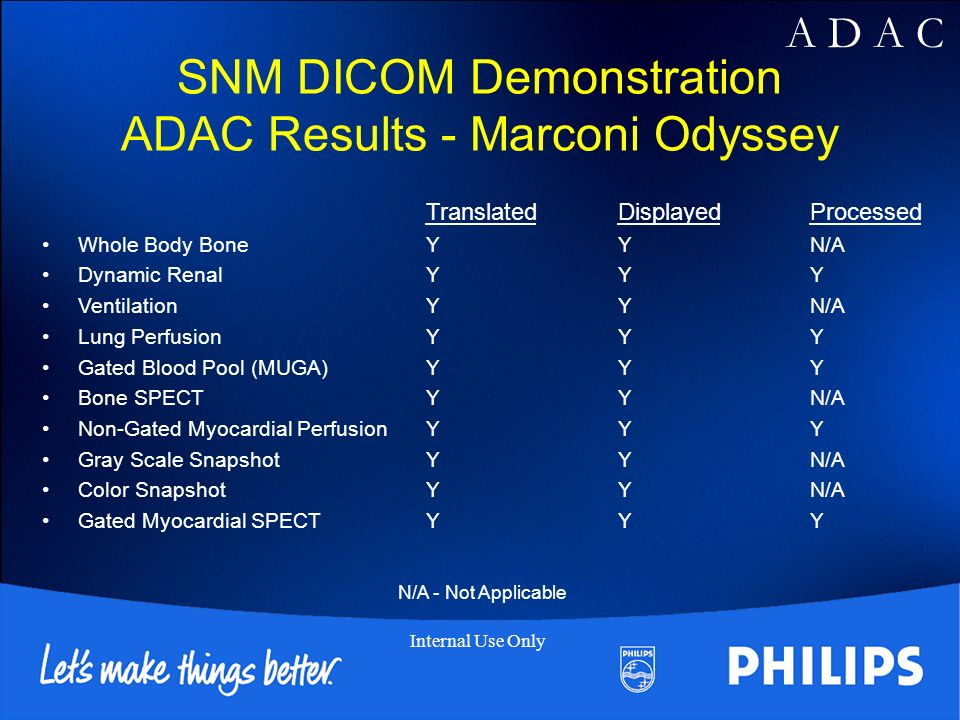 A D A C Internal Use Only SNM DICOM Demonstration ADAC Results - Marconi Odyssey TranslatedDisplayedProcessed Whole Body BoneYYN/A Dynamic RenalYYY VentilationYYN/A Lung PerfusionYYY Gated Blood Pool (MUGA)YYY Bone SPECTYYN/A Non-Gated Myocardial PerfusionYYY Gray Scale SnapshotYYN/A Color SnapshotYYN/A Gated Myocardial SPECTYYY N/A - Not Applicable