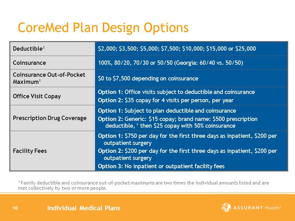 Individual Medical Plans 10 Deductible 1 $2,000; $3,500; $5,000; $7,500; $10,000; $15,000 or $25,000 Coinsurance100%, 80/20, 70/30 or 50/50 (Georgia: