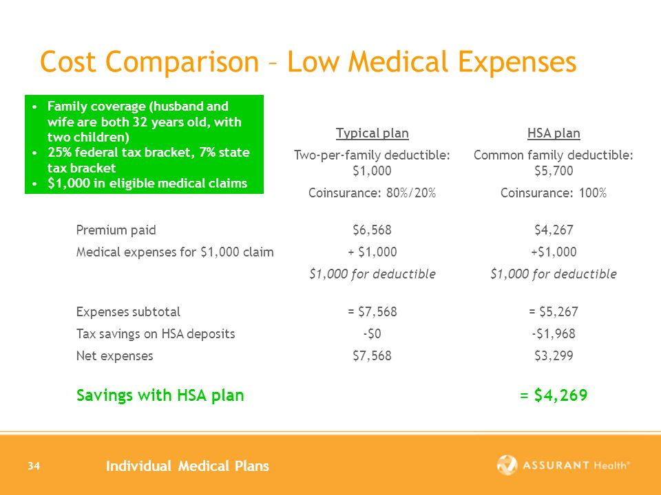 Individual Medical Plans 34 Cost Comparison – Low Medical Expenses Typical planHSA plan Two-per-family deductible: $1,000 Common family deductible: $5