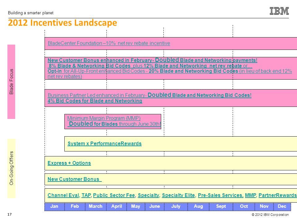 © 2012 IBM Corporation Building a smarter planet 17 2012 Incentives Landscape 17 JanFebMarchAprilMayJuneJulyAugSeptOctNovDec New Customer Bonus enhanced in February- Doubled Blade and Networking payments.