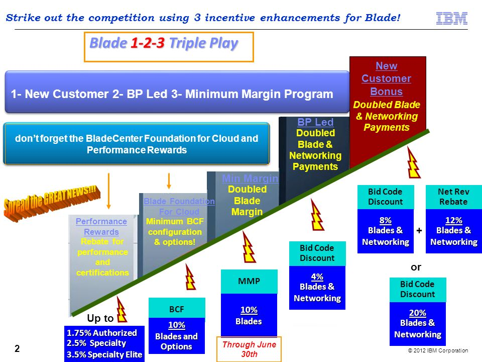 © 2012 IBM Corporation 2 Performance Rewards Blade Foundation For Cloud Min Margin Doubled Blade & Networking Payments New Customer Bonus Doubled Blad