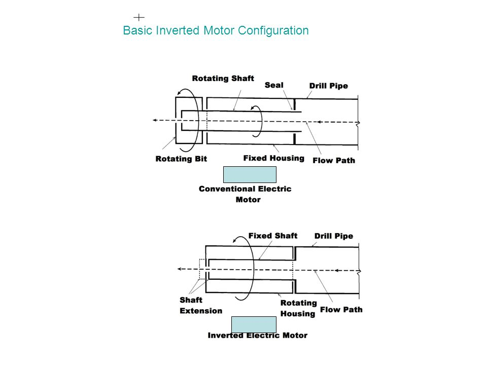 IM Basic Inverted Motor Configuration
