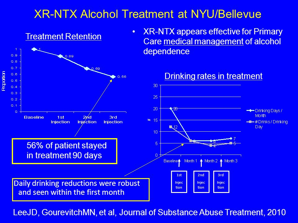 XR-NTX Alcohol Treatment at NYU/Bellevue LeeJD, GourevitchMN, et al, Journal of Substance Abuse Treatment, 2010 56% of patient stayed in treatment 90