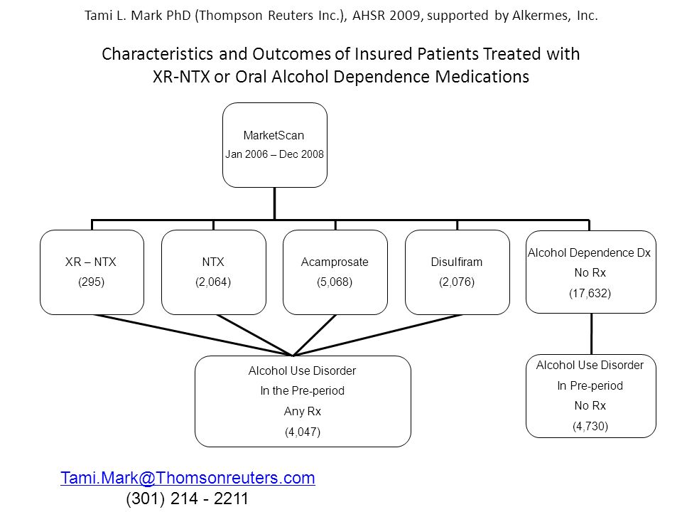 Tami L. Mark PhD (Thompson Reuters Inc.), AHSR 2009, supported by Alkermes, Inc. Characteristics and Outcomes of Insured Patients Treated with XR-NTX