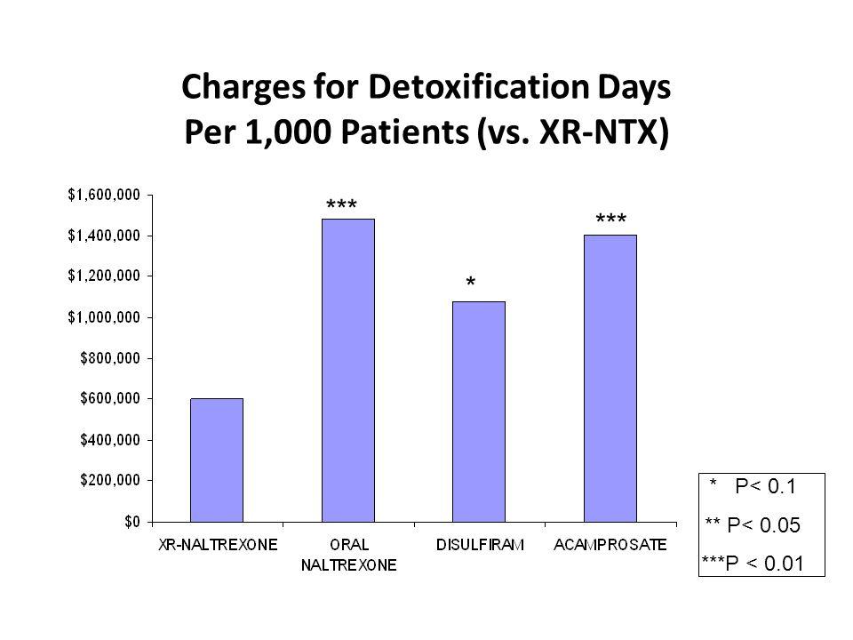 Charges for Detoxification Days Per 1,000 Patients (vs. XR-NTX) * P< 0.1 ** P< 0.05 ***P < 0.01 *** *