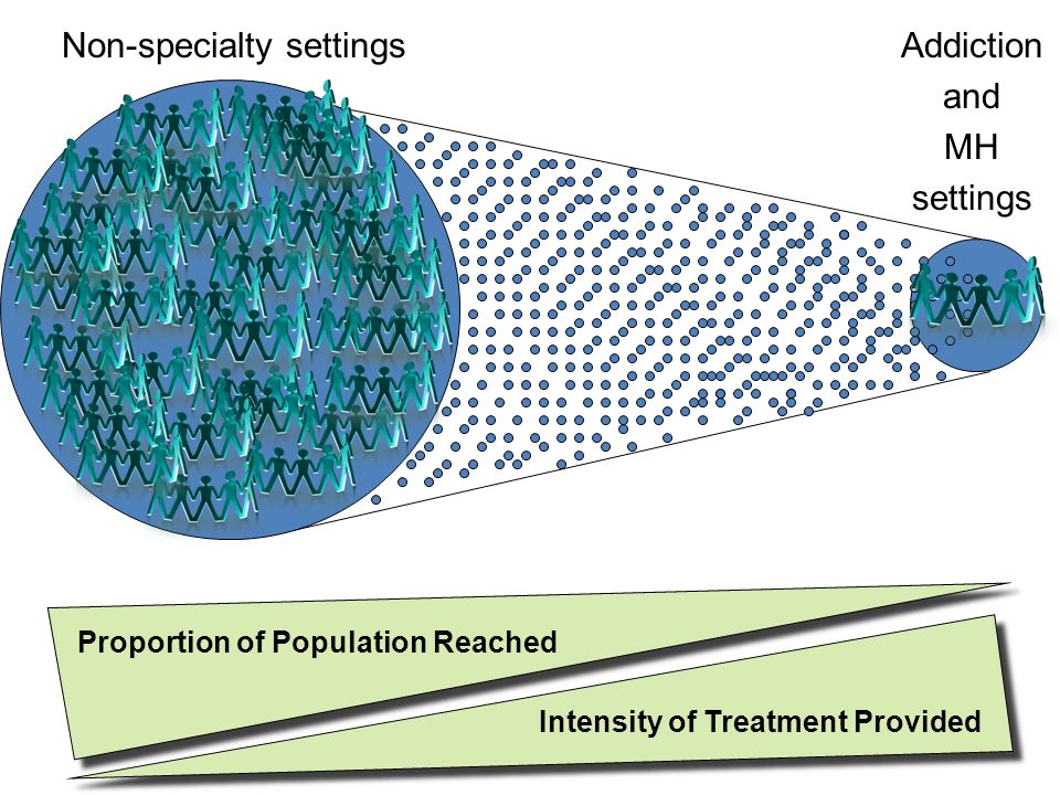 Proportion of Population Reached Intensity of Treatment Provided Addiction and MH settings Non-specialty settings
