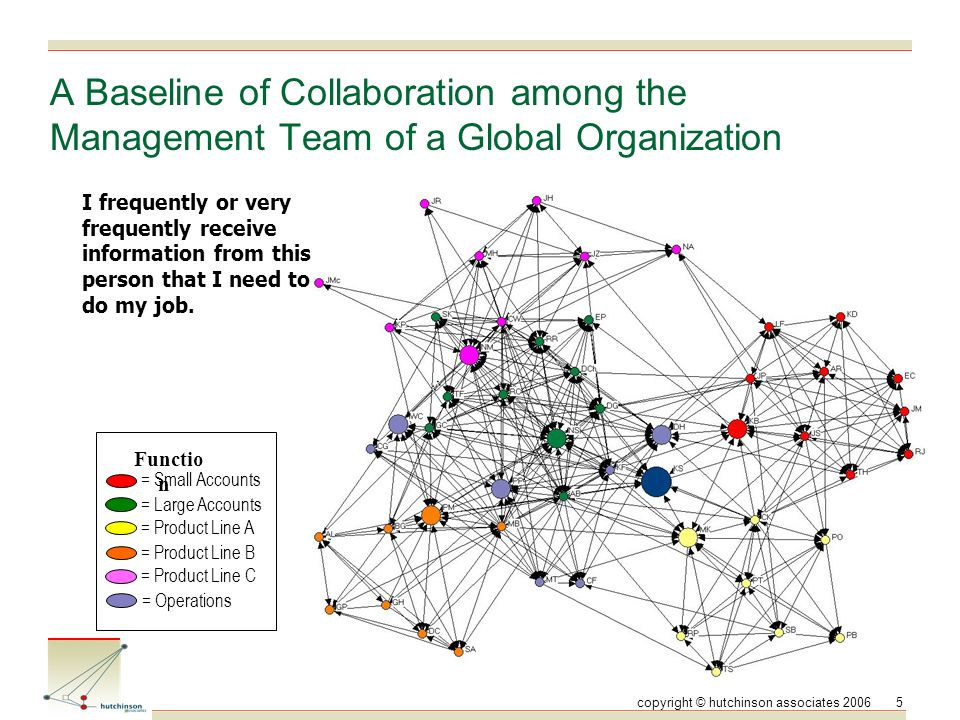 copyright © hutchinson associates 20065 A Baseline of Collaboration among the Management Team of a Global Organization = Large Accounts = Small Accounts = Product Line A Functio n = Product Line B = Product Line C = Operations I frequently or very frequently receive information from this person that I need to do my job.