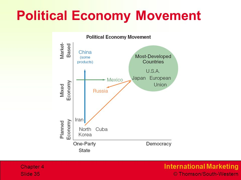 International Marketing © Thomson/South-Western Chapter 4 Slide 35 Political Economy Movement