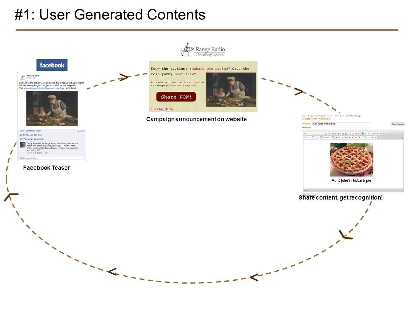 Facebook Teaser #1: User Generated Contents Campaign announcement on website Share content, get recognition! > > < <