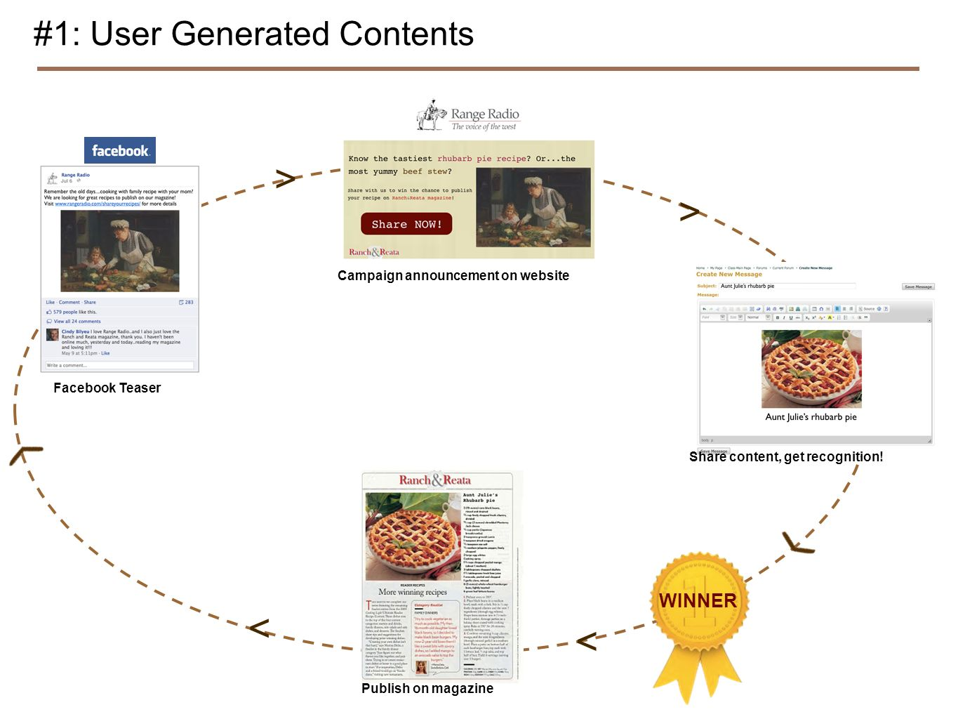 Facebook Teaser #1: User Generated Contents Campaign announcement on website Share content, get recognition! > > < Publish on magazine < WINNER