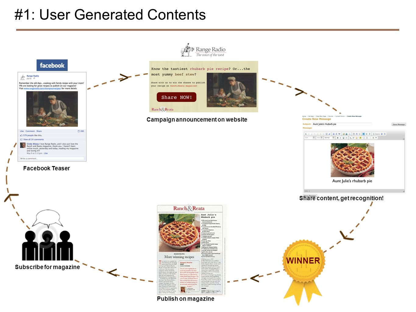 Facebook Teaser #1: User Generated Contents Campaign announcement on website Share content, get recognition.