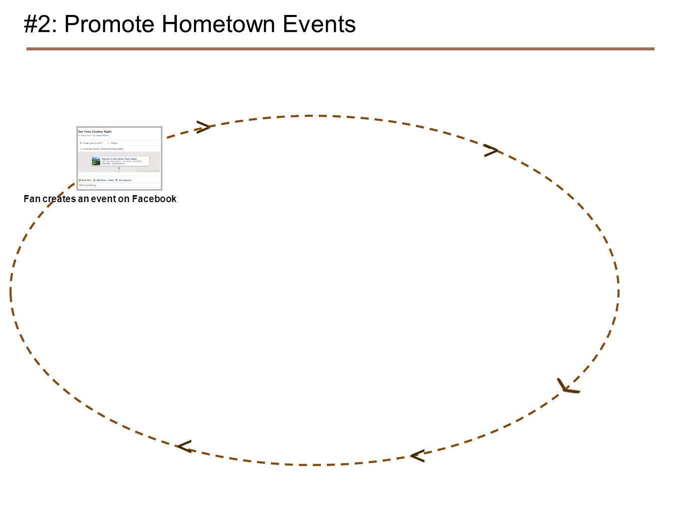 #2: Promote Hometown Events Fan creates an event on Facebook > > < <
