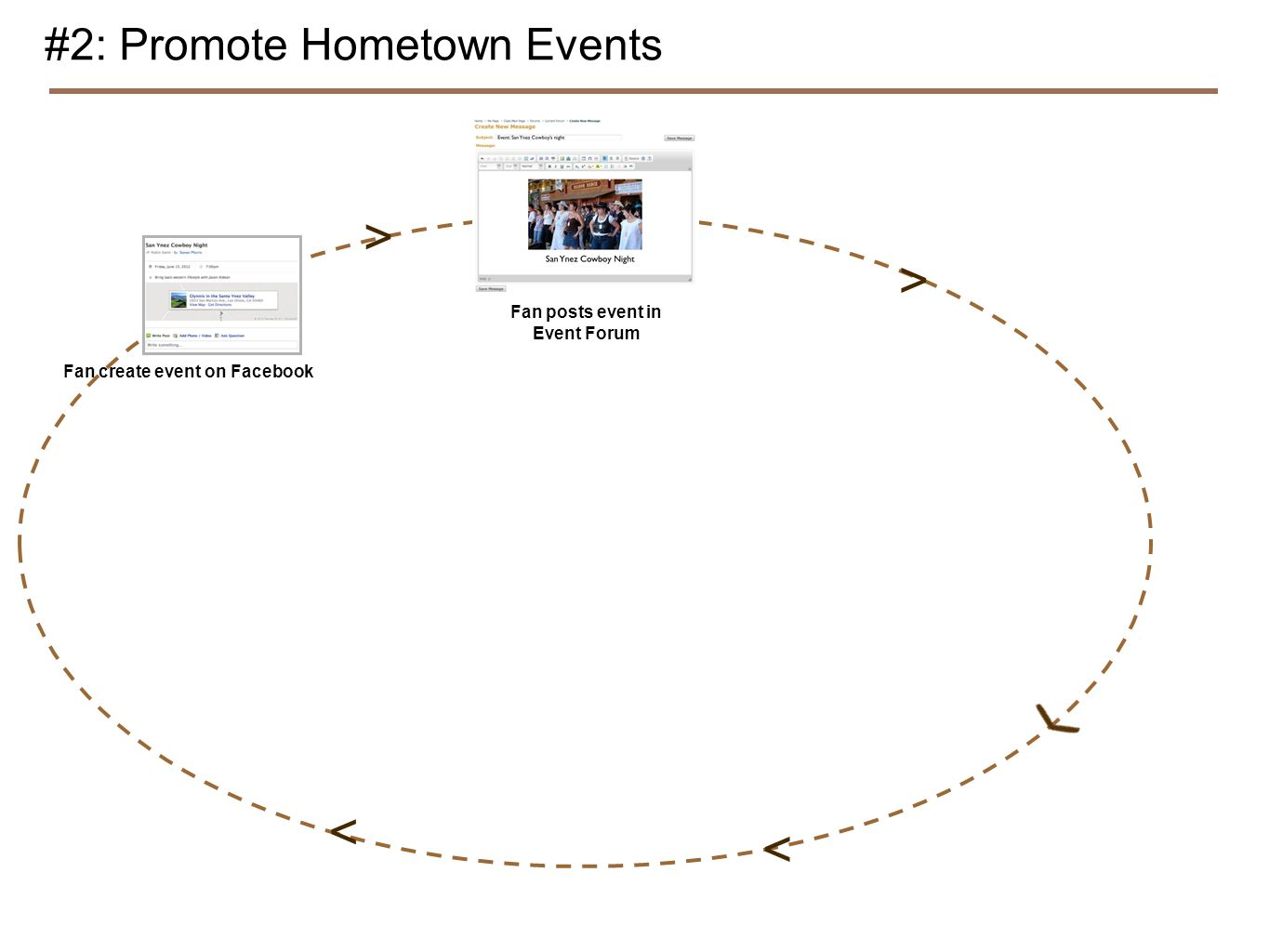 #2: Promote Hometown Events Fan create event on Facebook Fan posts event in Event Forum > > < <