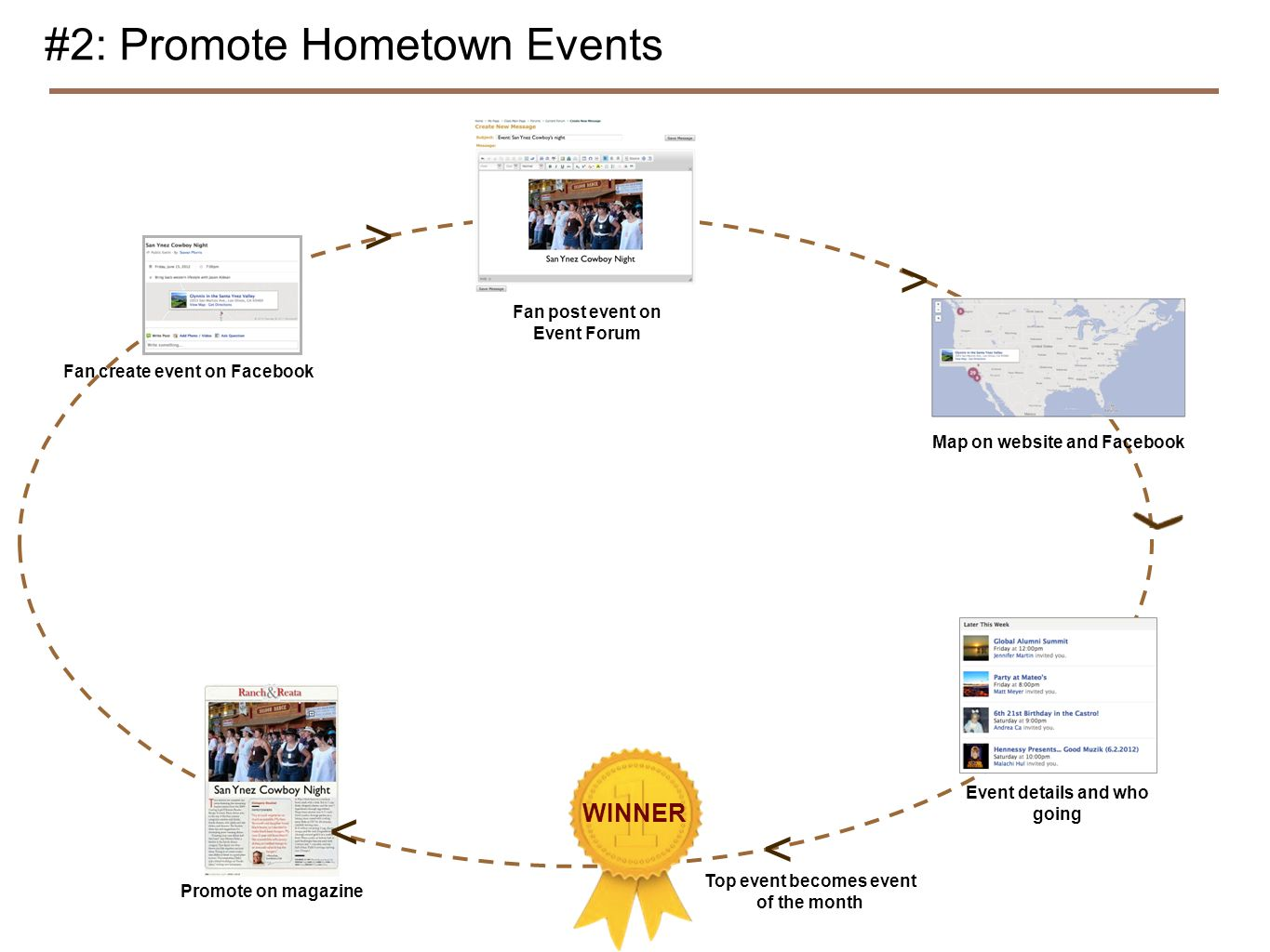 #2: Promote Hometown Events Fan create event on Facebook Fan post event on Event Forum Map on website and Facebook Event details and who going WINNER