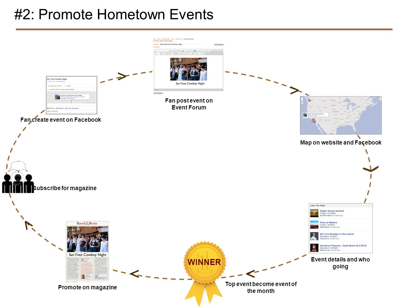 #2: Promote Hometown Events Fan create event on Facebook Fan post event on Event Forum Map on website and Facebook Event details and who going WINNER Top event become event of the month Promote on magazine Subscribe for magazine > > << <