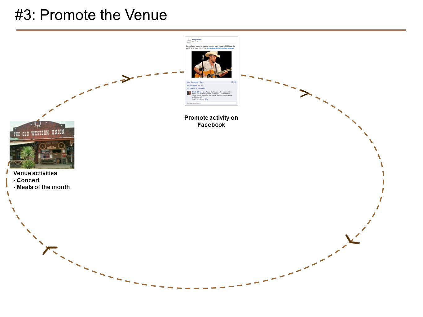 #3: Promote the Venue > > Venue activities - Concert - Meals of the month Promote activity on Facebook