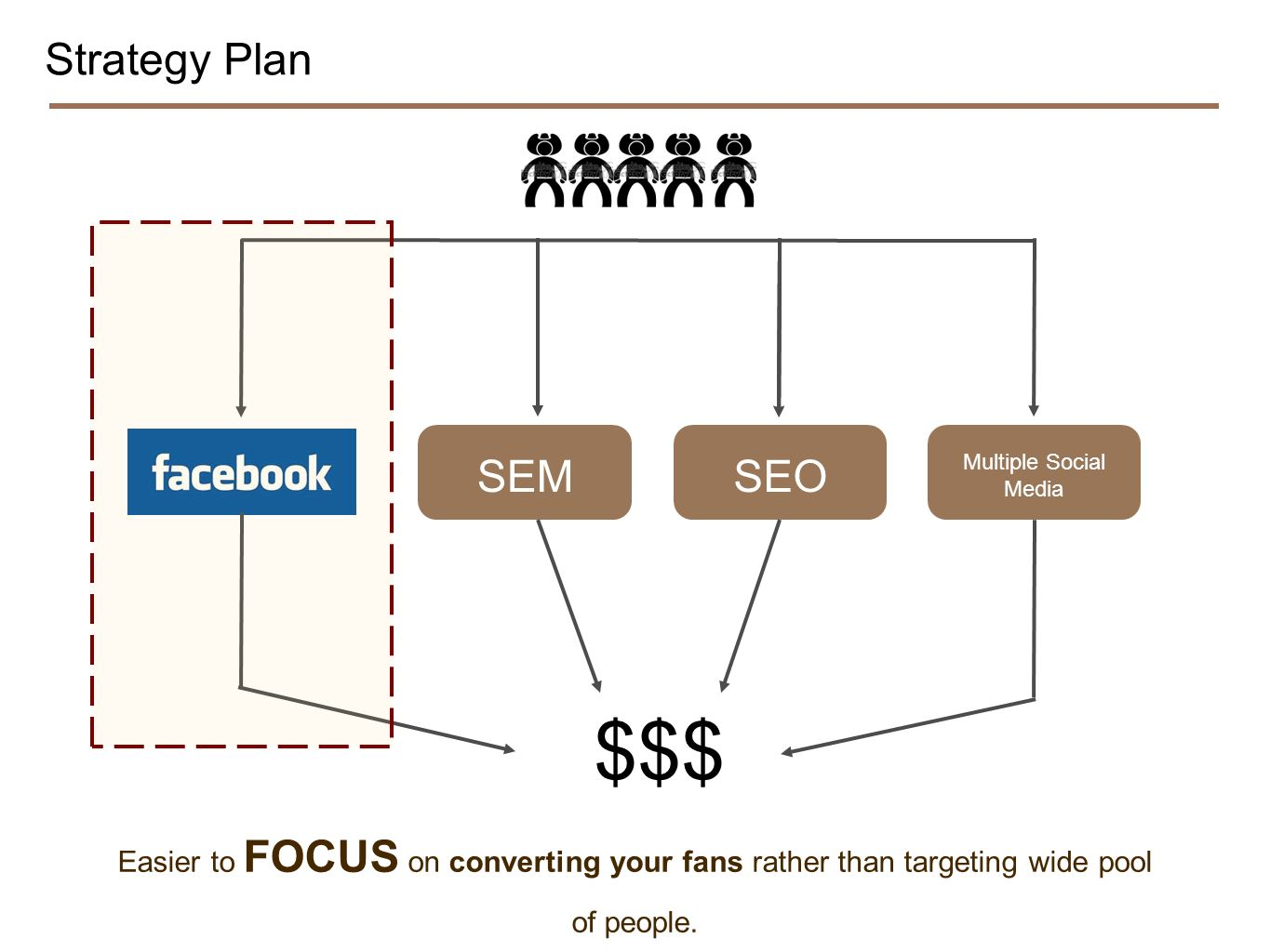 Strategy Plan Easier to FOCUS on converting your fans rather than targeting wide pool of people. $$$ SEM Multiple Social Media SEO