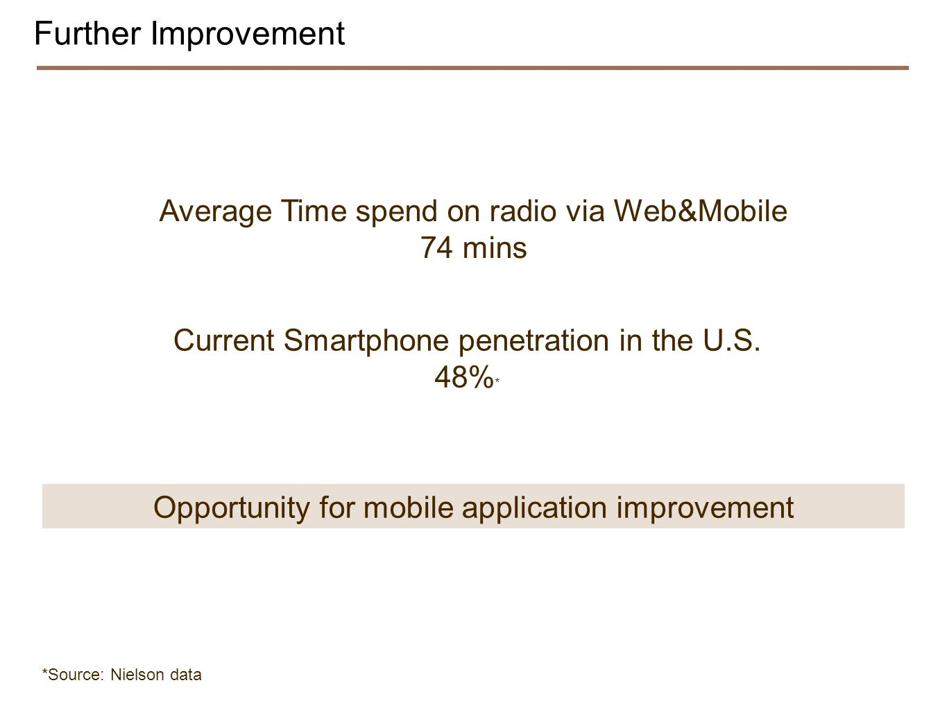 Further Improvement Average Time spend on radio via Web&Mobile 74 mins Opportunity for mobile application improvement Current Smartphone penetration in the U.S.