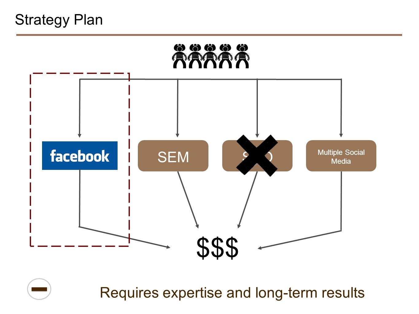 Strategy Plan Requires expertise and long-term results $$$ SEM Multiple Social Media SEO