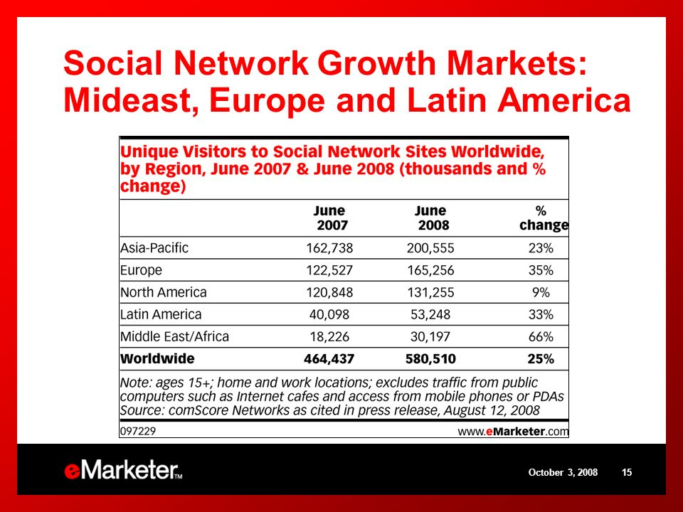 October 3, 200815 Social Network Growth Markets: Mideast, Europe and Latin America
