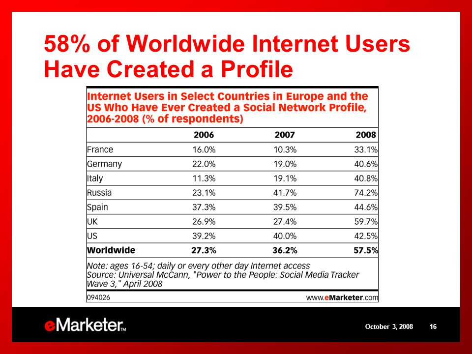 58% of Worldwide Internet Users Have Created a Profile October 3,