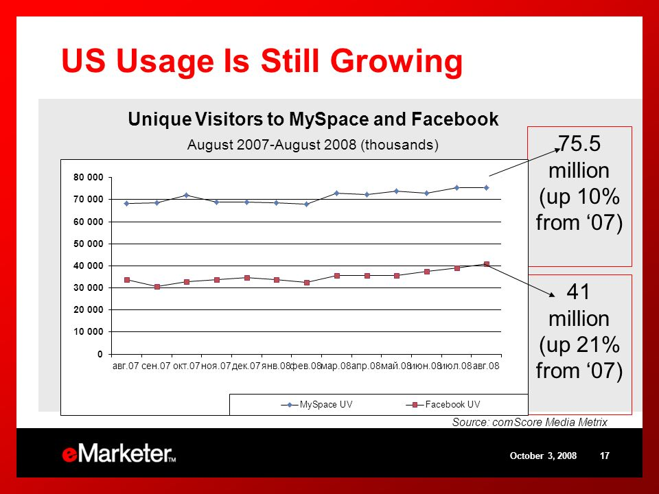 October 3, 200817 US Usage Is Still Growing Unique Visitors to MySpace and Facebook August 2007-August 2008 (thousands) 75.5 million (up 10% from 07)