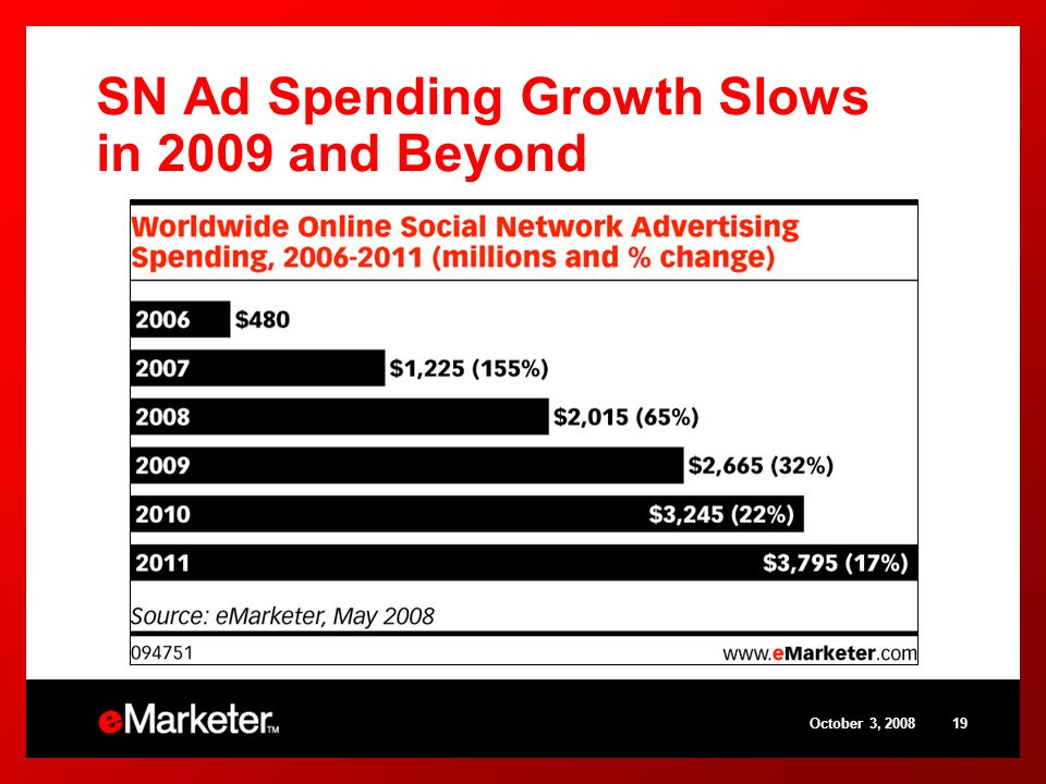 SN Ad Spending Growth Slows in 2009 and Beyond October 3, 200819