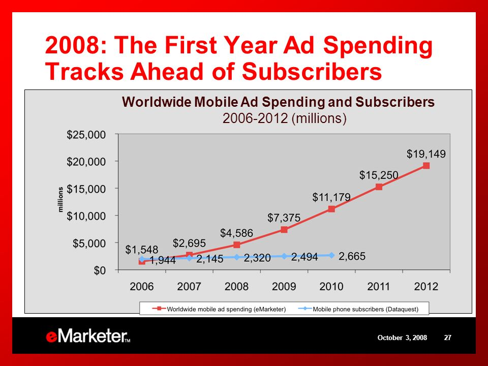 October 3, 200827 2008: The First Year Ad Spending Tracks Ahead of Subscribers Worldwide Mobile Ad Spending and Subscribers 2006-2012 (millions)