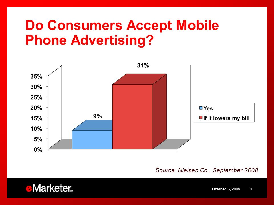 October 3, 200830 Do Consumers Accept Mobile Phone Advertising? Source: Nielsen Co., September 2008
