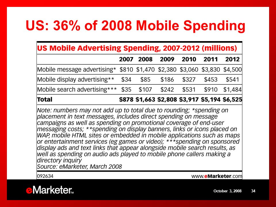 October 3, 200834 US: 36% of 2008 Mobile Spending