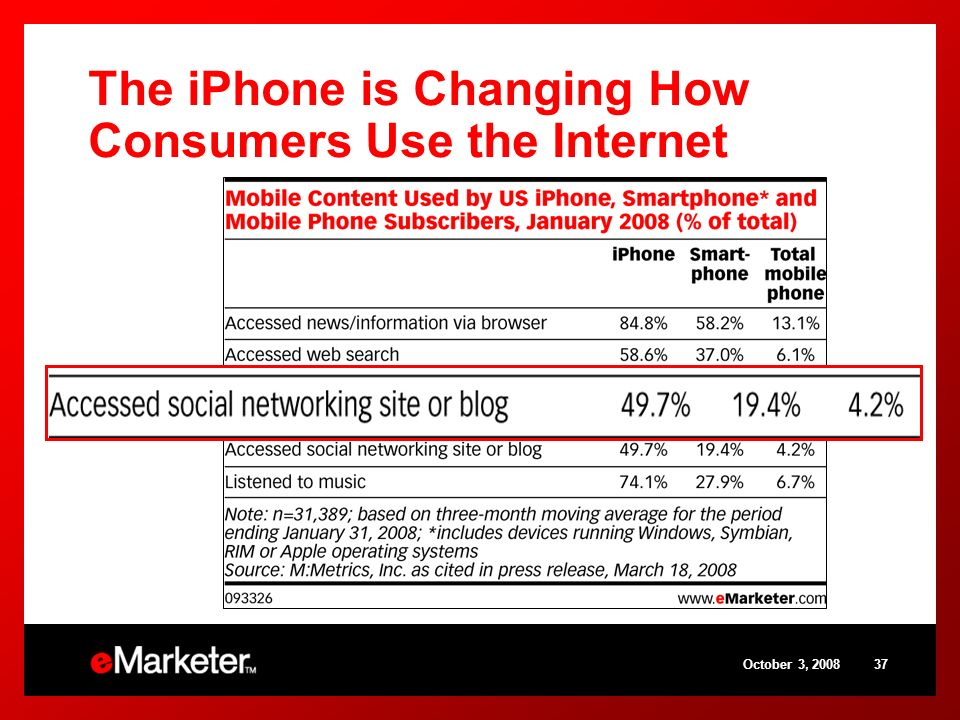 October 3, 200837 The iPhone is Changing How Consumers Use the Internet