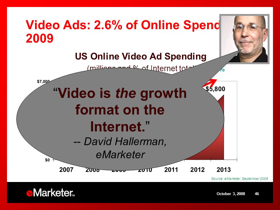 October 3, 200846 Video Ads: 2.6% of Online Spend in 2009 Source: eMarketer, September 2008 1.5% 2.0% 2.6% 3.4% 4.7% 6.8% 9.8% US Online Video Ad Spending (millions and % of Internet total) Video is the growth format on the Internet.