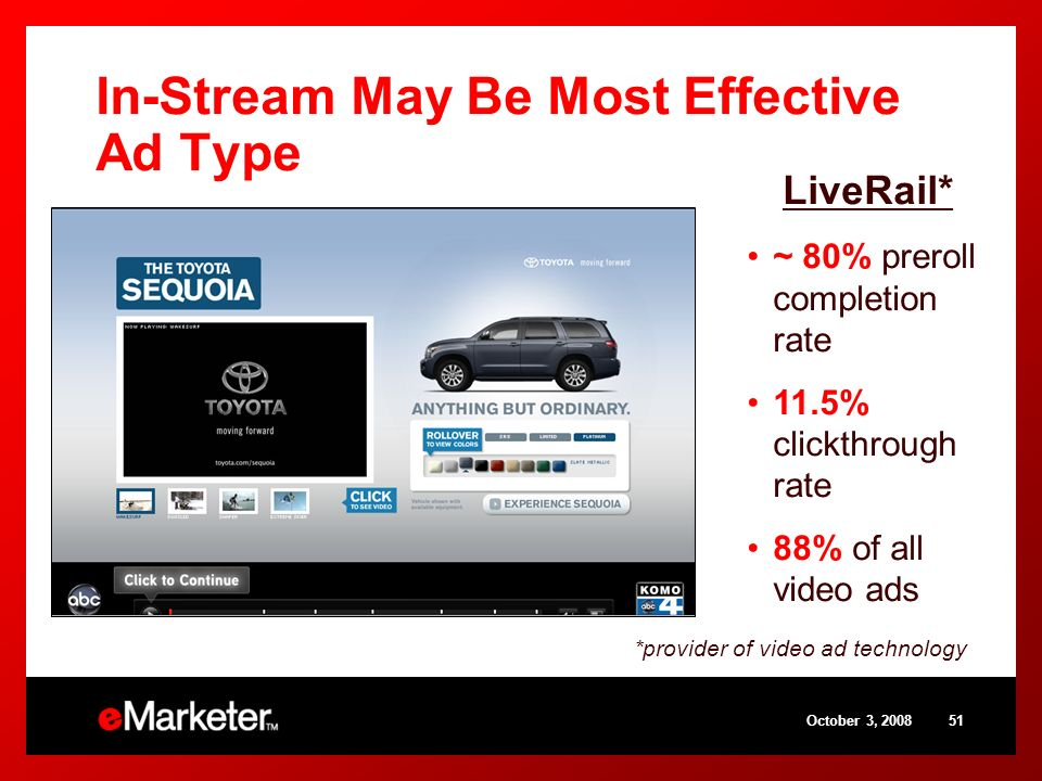 October 3, 200851 In-Stream May Be Most Effective Ad Type LiveRail* ~ 80% preroll completion rate 11.5% clickthrough rate 88% of all video ads *provid