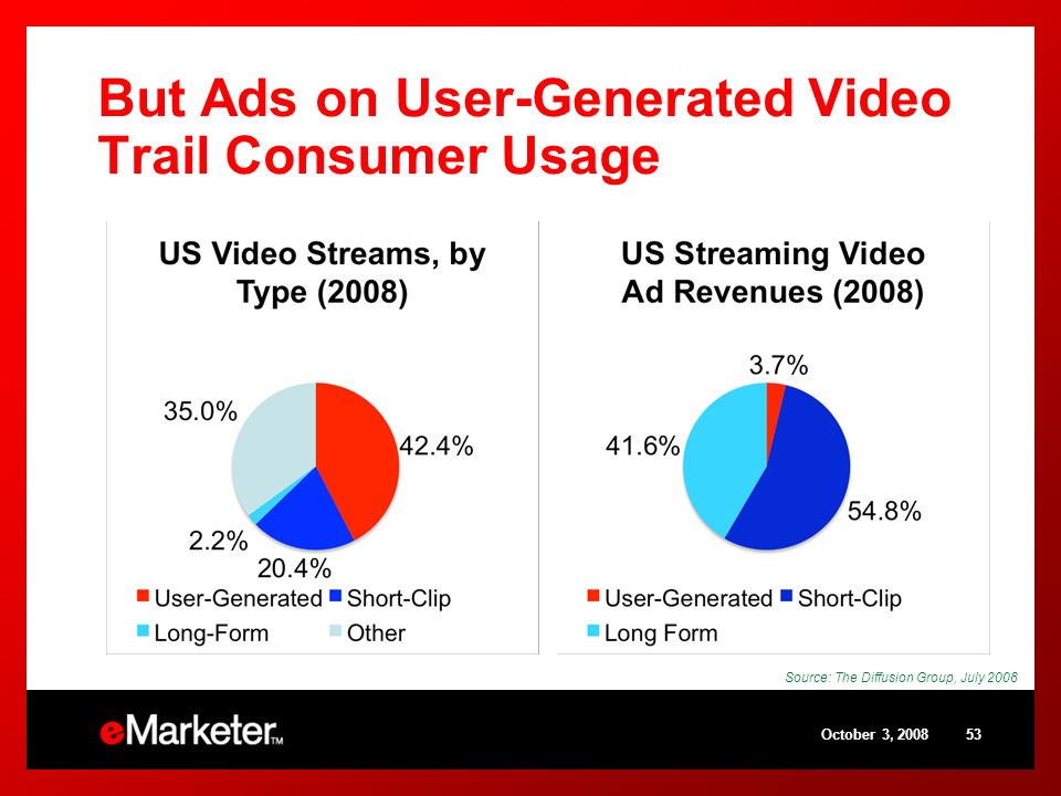 But Ads on User-Generated Video Trail Consumer Usage October 3, 200853 Source: The Diffusion Group, July 2008