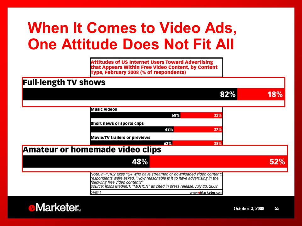 October 3, 200855 When It Comes to Video Ads, One Attitude Does Not Fit All