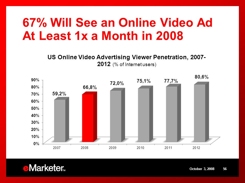 67% Will See an Online Video Ad At Least 1x a Month in 2008 October 3,