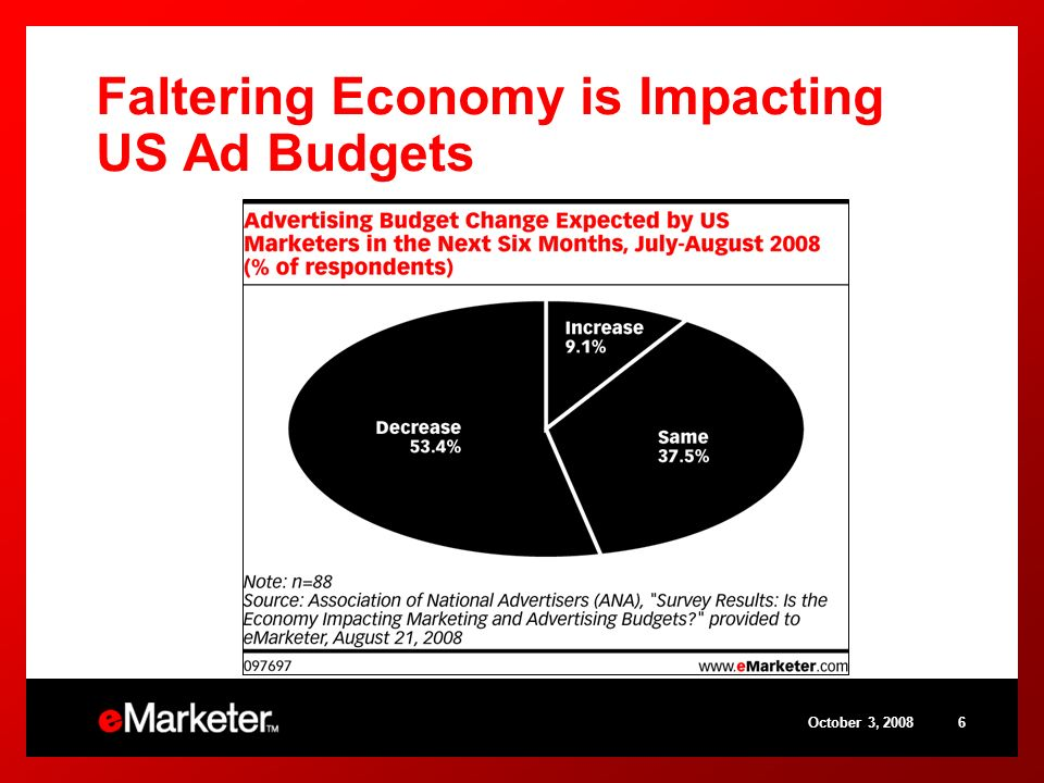 October 3, 20086 Faltering Economy is Impacting US Ad Budgets