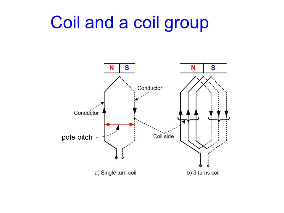 Example 4 Given:- S = 12; p = 2; m = 3; a = 1; type = Double layer, shortened by one slot Solution a)The number of coil groups, K i.e.