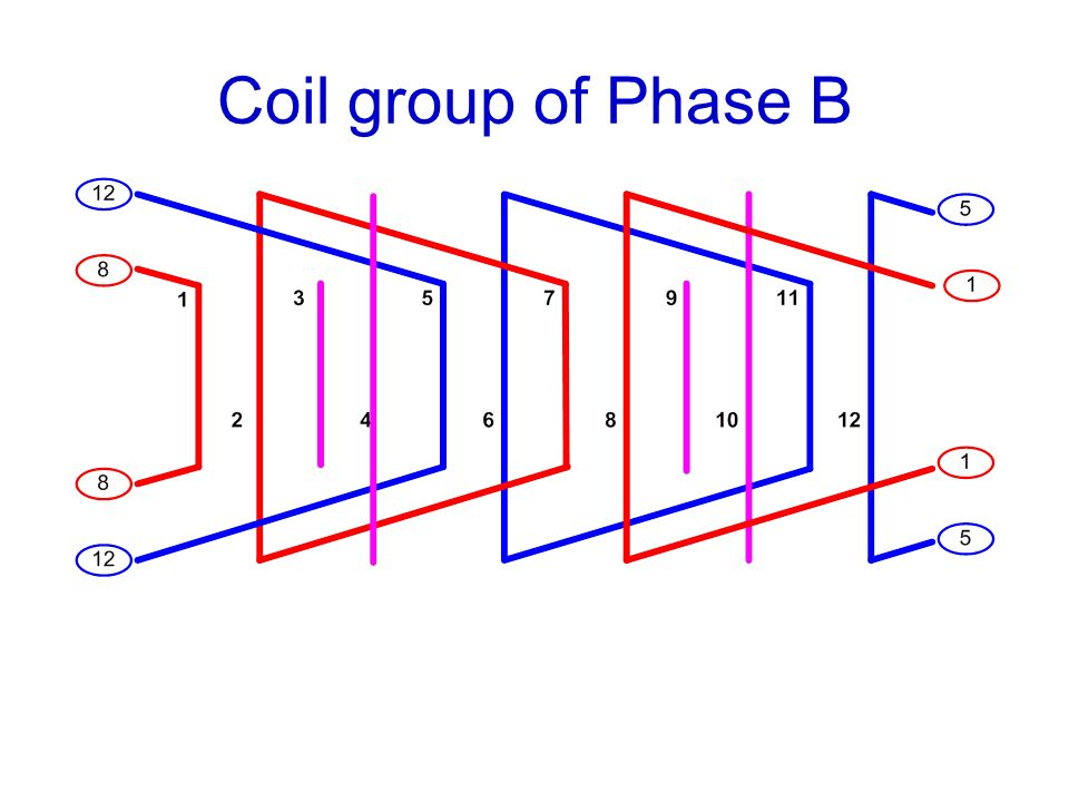 Coil group of Phase B