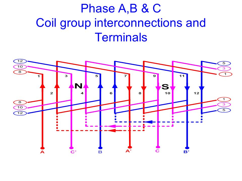 Phase A,B & C Coil group interconnections and Terminals