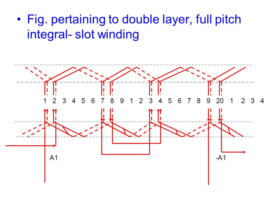 Fig. pertaining to double layer, full pitch integral- slot winding A1 1 2 3 4 5 6 7 8 9 1 2 3 4 5 6 7 8 9 20 1 2 3 4 -A1