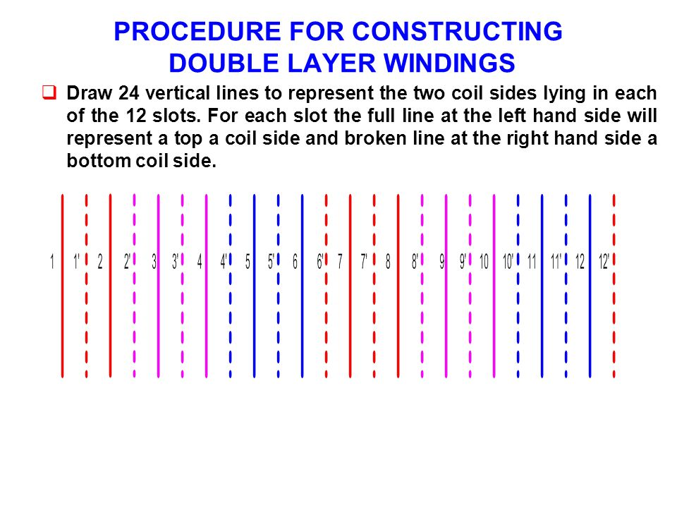 PROCEDURE FOR CONSTRUCTING DOUBLE LAYER WINDINGS Draw 24 vertical lines to represent the two coil sides lying in each of the 12 slots. For each slot t