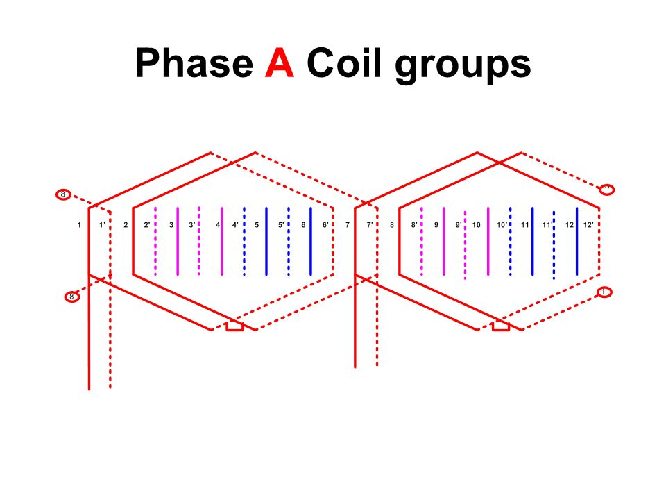 Phase A Coil groups