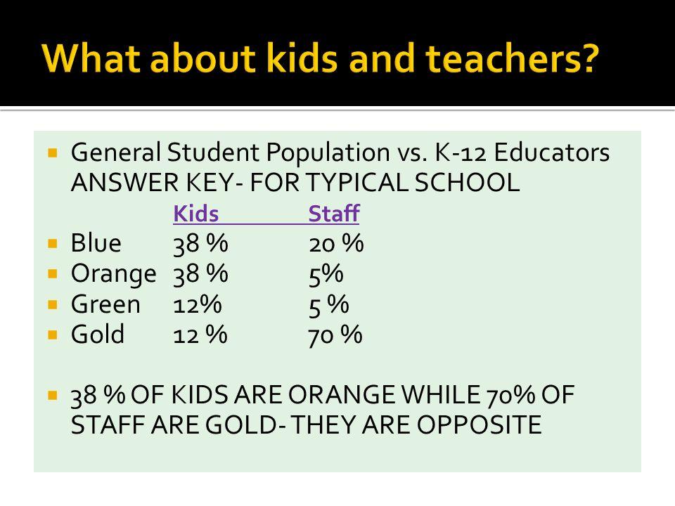 General Student Population vs.