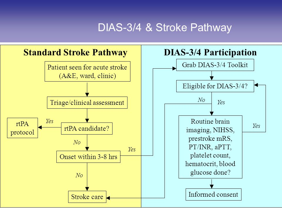 US Investigator Meeting DIAS-4, Chicago, July Standard Stroke Pathway Routine brain imaging, NIHSS, prestroke mRS, PT/INR, aPTT, platelet count, hematocrit, blood glucose done.