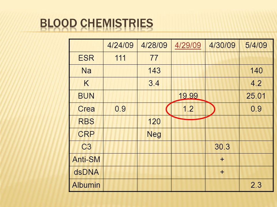 4/24/094/28/094/29/094/30/095/4/09 ESR11177 Na143140 K3.44.2 BUN19.9925.01 Crea0.91.20.9 RBS120 CRPNeg C330.3 Anti-SM+ dsDNA+ Albumin2.3