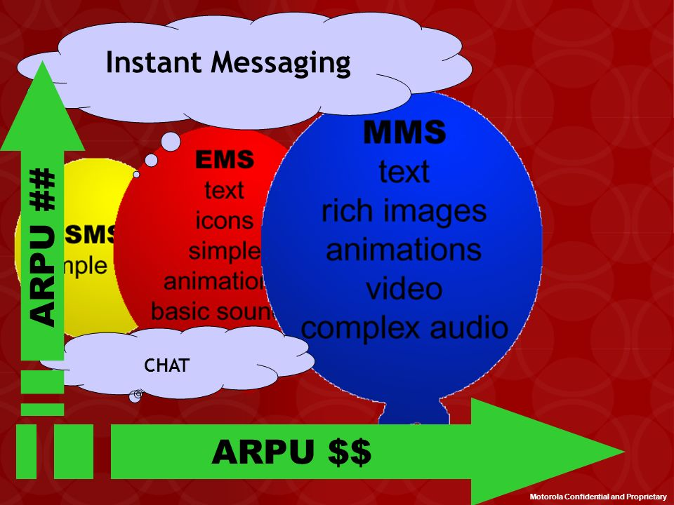 Who Benefits from the Instant Message Solution? Consumers – The IM solution will work from any device, be it a mobile phone or desktop PC, on any netw