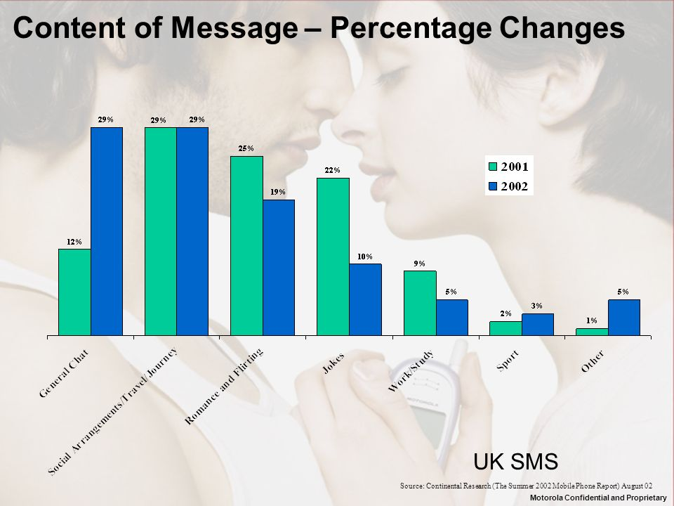 Content of Message – Percentage Changes Source: Continental Research (The Summer 2002 Mobile Phone Report) August 02 UK SMS Motorola Confidential and Proprietary